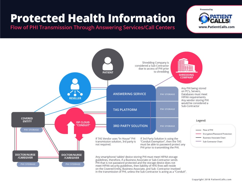 Infographic showing how PHI flows through a Medical Call Center